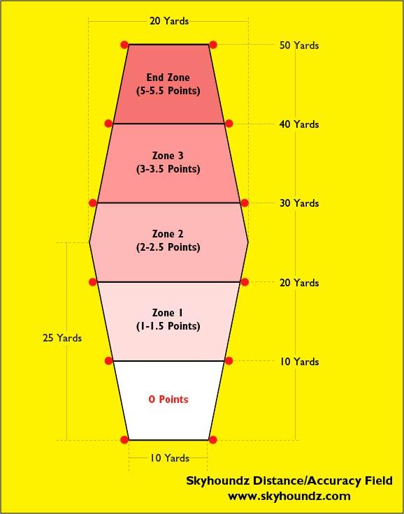 Pairs Distance точность на ограниченной дистанции с участием двух человек / Accuracy